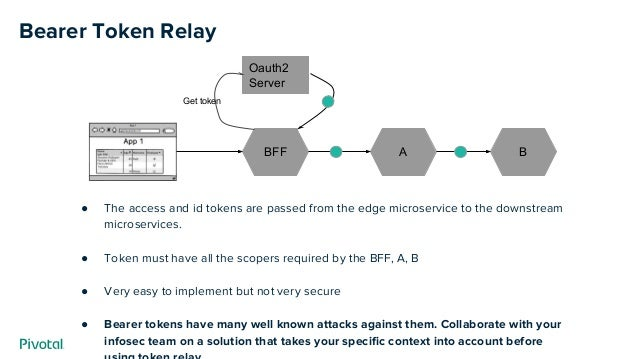 Bearer Token Relay ● The access and id tokens are passed from the edge microservice to the downstream microservices. ● Tok...