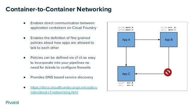 Container-to-Container Networking ● Enables direct communication between application containers on Cloud Foundry ● Enables...
