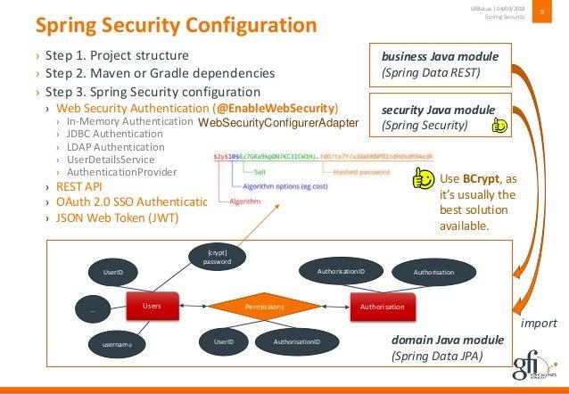 custom ldap authentication provider spring security
