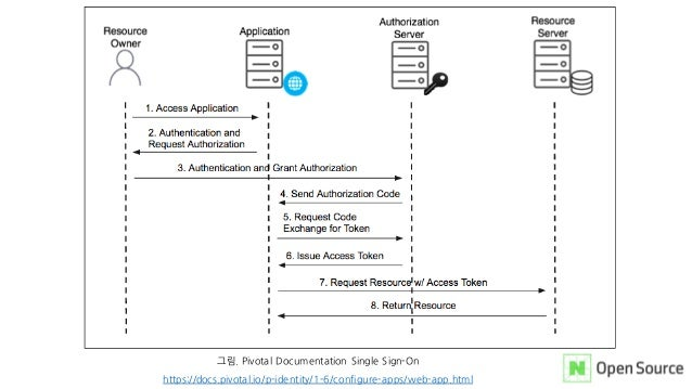그림. Pivotal Documentation Single Sign-On https://docs.pivotal.io/p-identity/1-6/configure-apps/web-app.html