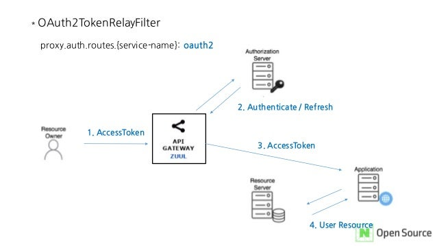 * OAuth2TokenRelayFilter 1. AccessToken 2. Authenticate / Refresh 3. AccessToken proxy.auth.routes.{service-name}: oauth2 ...
