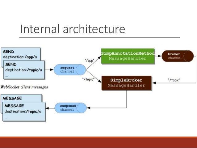 Spring Websocket Integration
