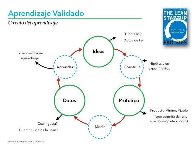 Documento elaborado por P3 Ventures S.A. Aprendizaje Validado Ideas Datos Prototipo Construir Medir Aprender Cuali: gusta?...