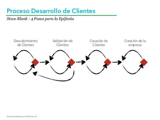 Documento elaborado por P3 Ventures S.A. Steve Blank - 4 Pasos para la Epifanía Proceso Desarrollo de Clientes Descubrimie...
