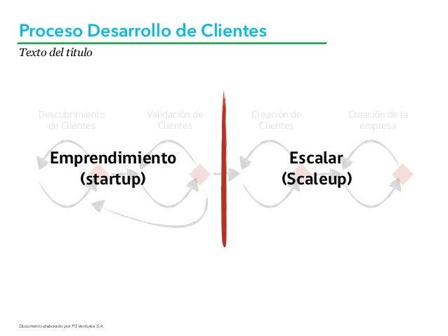 Documento elaborado por P3 Ventures S.A. Texto del título Proceso Desarrollo de Clientes Descubrimiento de Clientes Valida...
