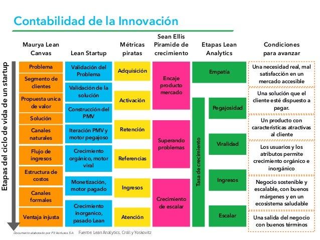 Documento elaborado por P3 Ventures S.A. Contabilidad de la Innovación Fuente: Lean Analytics, Croll y Yoskovitz Etapasdel...