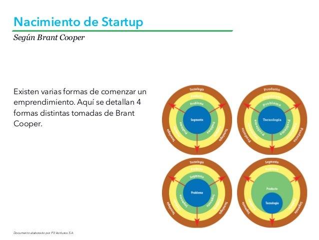 Documento elaborado por P3 Ventures S.A. Según Brant Cooper Nacimiento de Startup Existen varias formas de comenzar un emp...