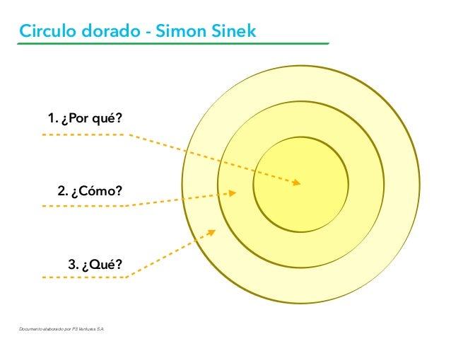Documento elaborado por P3 Ventures S.A. Circulo dorado - Simon Sinek 1. ¿Por qué? 2. ¿Cómo? 3. ¿Qué?