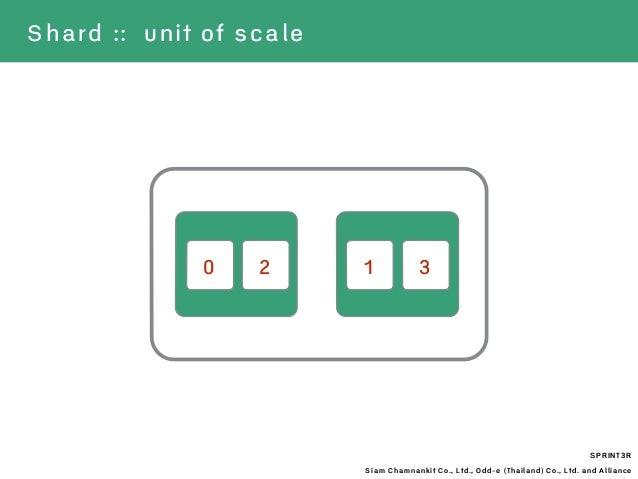 SPRINT3R Siam Chamnankit Co., Ltd., Odd-e (Thailand) Co., Ltd. and Alliance Shard :: unit of scale 0 12 3