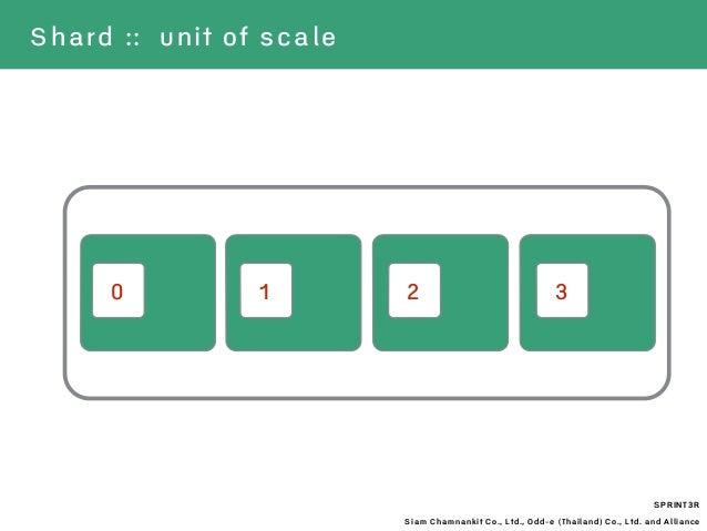 SPRINT3R Siam Chamnankit Co., Ltd., Odd-e (Thailand) Co., Ltd. and Alliance Shard :: unit of scale 0 1 2 3