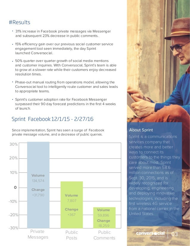 #Results Sprint Facebook 12/1/15 - 2/27/16 15% efficiency gain over our previous social customer service engagement tool s...