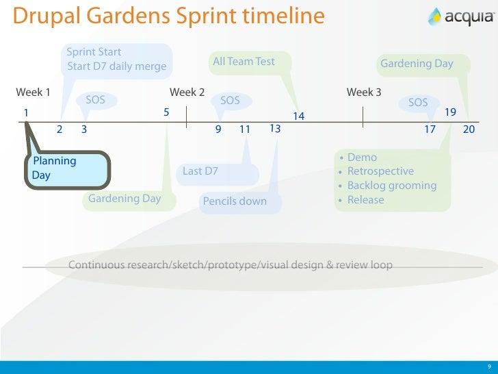Drupal Gardens Sprint timeline Sprint