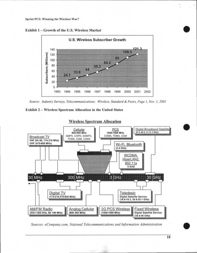 U.S. Wireless Subscriber Growth 2 0•_ 2 121.3140 109.5 120 86 100 69.2 80 44 55.3 60 24.1 33.8 40 20 0 1993 1994 1995 1996...