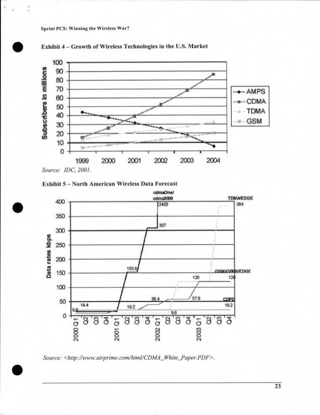 150 100 50 1516 3 c1 • Sprint PCS: Winning the Wireless War? Exhibit 4 — Growth of Wireless Technologies in the U.S. Marke...
