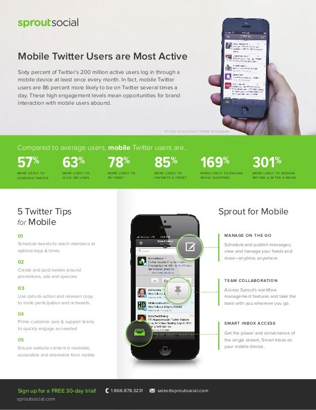 Sprout for Mobile Compared to average users, mobile Twitter users are... MORE LIKELY TO COMPOSE TWEETS 57% MORE LIKELY TO ...