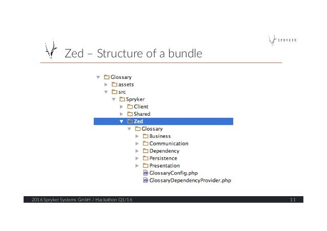 Zed – Structure of a bundle  2016 Spryker Systems GmbH / Hackathon Q1/16  11