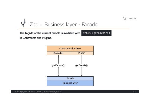 Zed – Business layer -‐ Facade  2016 Spryker Systems GmbH / Hackathon Q1/16  17  The façade of the curr...