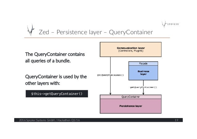 Zed – Persistence layer – QueryContainer  2016 Spryker Systems GmbH / Hackathon Q1/16  19  The QueryContain...