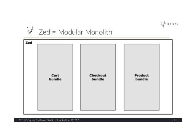 Zed = Modular Monolith  2016 Spryker Systems GmbH / Hackathon Q1/16  25