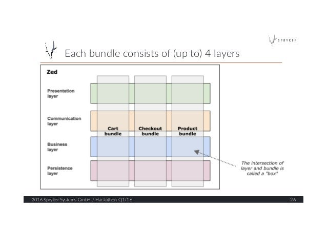 Each bundle consists of (up to) 4 layers  2016 Spryker Systems GmbH / Hackathon Q1/16  26
