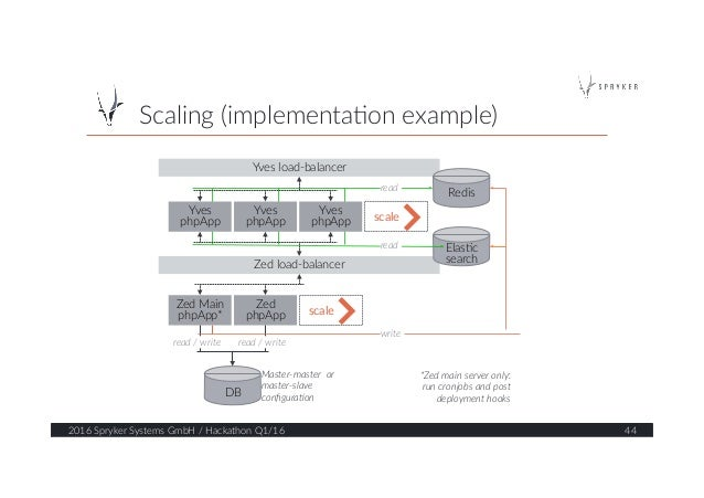 Scaling (implementa?on example)  2016 Spryker Systems GmbH / Hackathon Q1/16  44  Yves load-‐balancer  Zed ...
