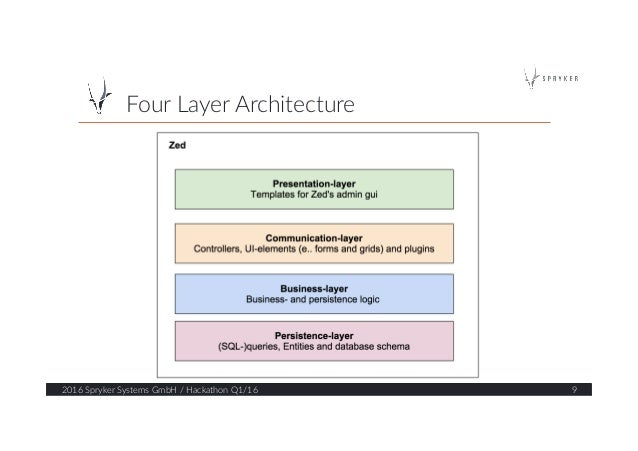 Four Layer Architecture  2016 Spryker Systems GmbH / Hackathon Q1/16  9