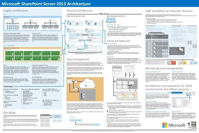 Microsoft SharePoint Server 2013 ArchitectureLogical architecture                                                         ...