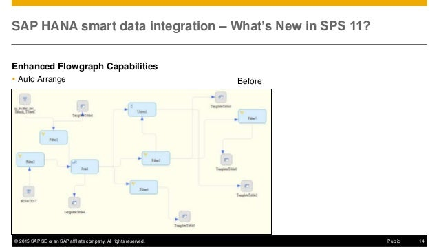 © 2015 SAP SE or an SAP affiliate company. All rights reserved. 14Public SAP HANA smart data integration – What's New in S...