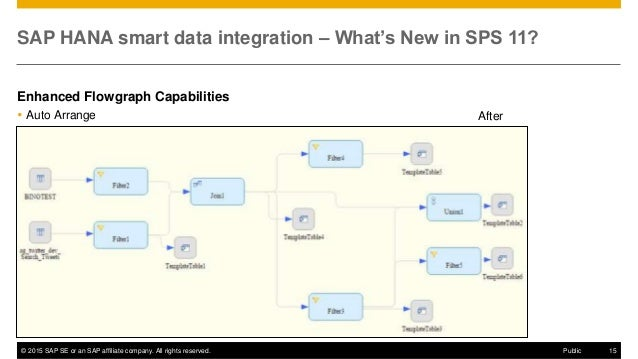© 2015 SAP SE or an SAP affiliate company. All rights reserved. 15Public SAP HANA smart data integration – What's New in S...