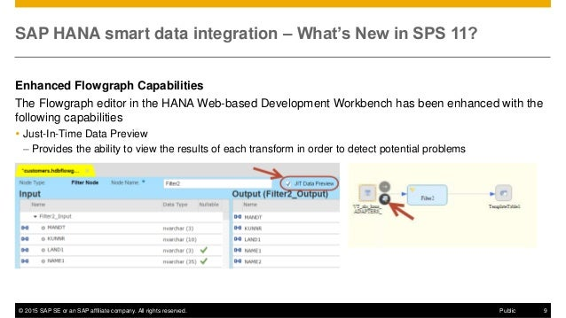 © 2015 SAP SE or an SAP affiliate company. All rights reserved. 9Public SAP HANA smart data integration – What's New in SP...