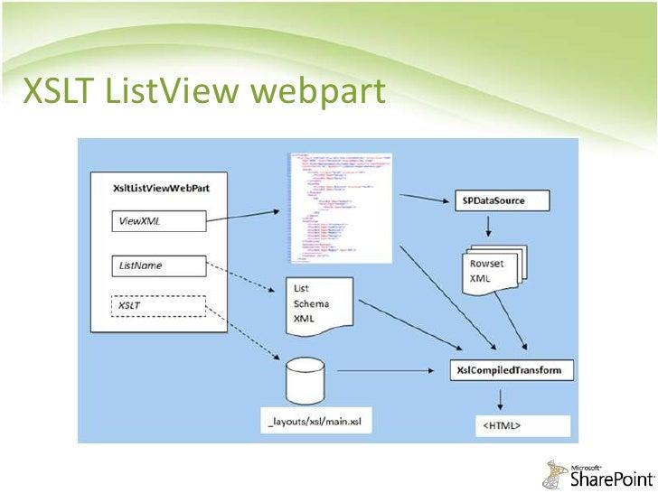Sps arabia xslt in sharepoint for Xslt table design
