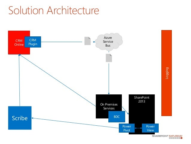 Sharepoint 2013 And Crm Integration Using Azure