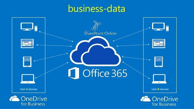 -OneDrive for Business ...