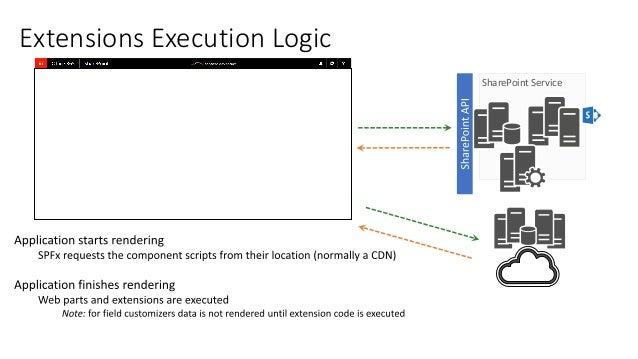 Understanding SharePoint Framework Extensions
