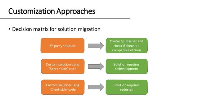 • Decision matrix for solution migration Customization Approaches 3rd party solution Contactpublisher and check if there i...