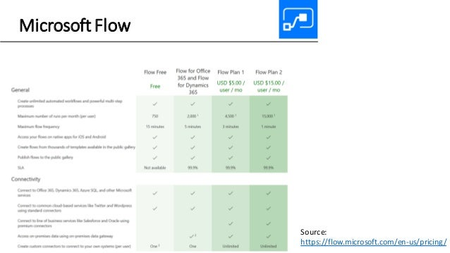 Microsoft Flow Source: https://flow.microsoft.com/en-us/pricing/