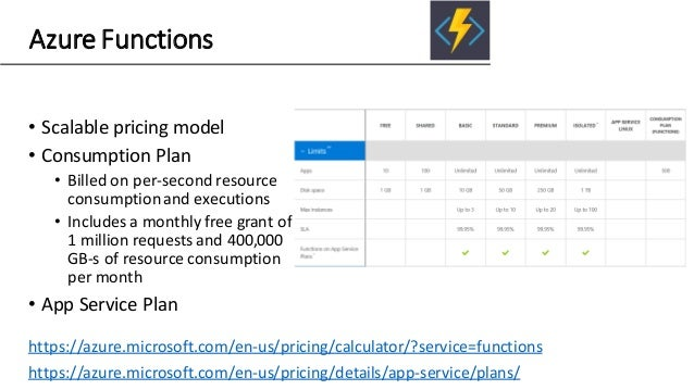Azure Functions • Scalable pricing model • Consumption Plan • Billed on per-second resource consumptionand executions • In...