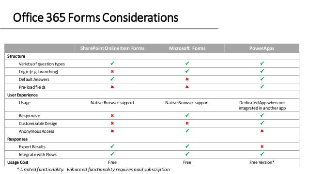 Office 365 Forms Considerations SharePoint OnlineItem Forms Microsoft Forms PowerApps Structure Variety of questiontypes ...