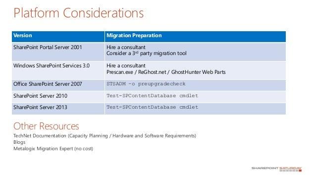 Price of Microsoft SharePoint Server 2013 Enterprise Software