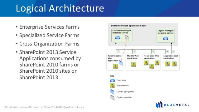Metadata Sharepoint 2013 Architecture Diagram Reinvent Your Wiring