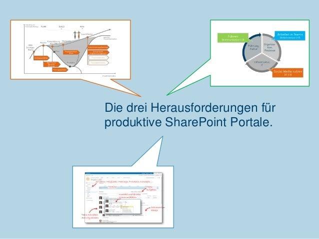 Die drei Herausforderungen für produktive SharePoint Portale.  Communardo Software GmbH · Kleiststraße 10 a · D-01129 Dres...
