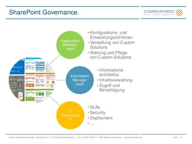 SharePoint Governance.  Application Management  • Konfigurations- und Entwicklungsrichtlinien • Verwaltung von Custom Solu...