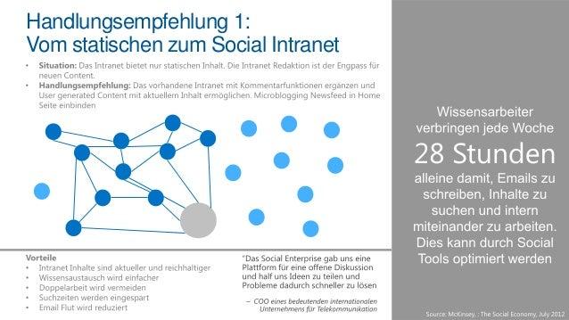 Individuelle Berichte erstellen und über SharePoint an das Team publizieren  Interaktive Analysen und Berichte  Trends ana...