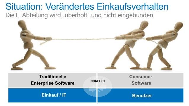 Heute  Morgen  Zukünftig  http://success.yammer.com/product/releases