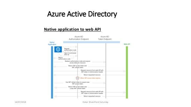 SPS Dakar 2018 - Microsoft Graph Azure AD Authentication - Gora Leye