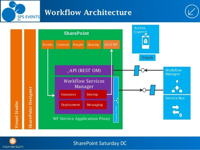 Spsdc What 39 S New In Share Point 2013 Workflow