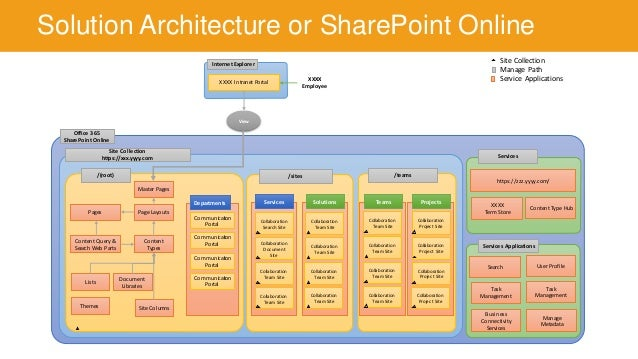 sharepoint intranet solutions Introduction to Intranet Planning