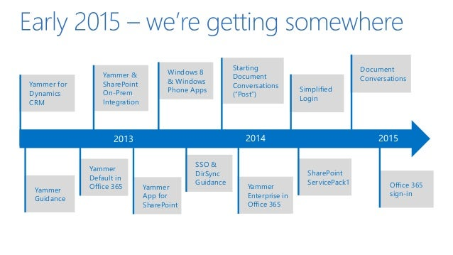Yammer Conversations Yammer App Yammer Embed REST API