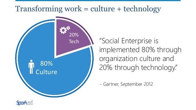 Enterprise Social: Where are we now and where are we going