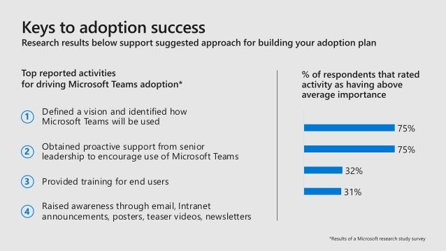 How to succesfully drive Office 365 adpotion in your